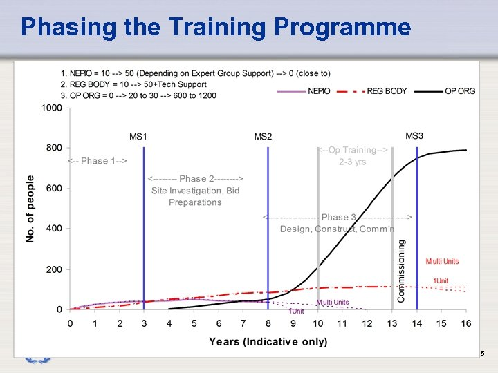 Phasing the Training Programme IAEA 5