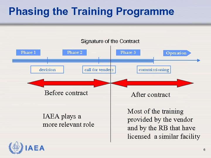 Phasing the Training Programme Signature of the Contract Phase 1 Phase 2 decision Phase