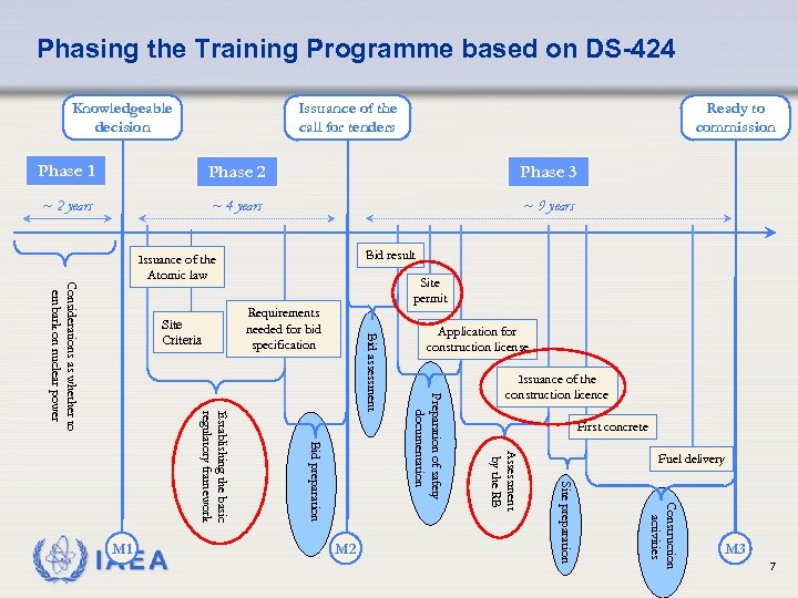 Phasing the Training Programme based on DS-424 Knowledgeable decision Issuance of the call for