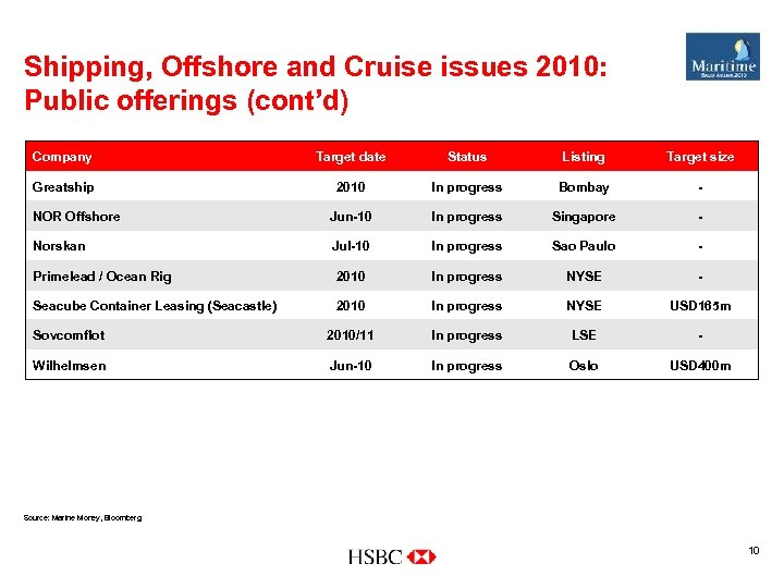 Shipping, Offshore and Cruise issues 2010: Public offerings (cont'd) Company Target date Status Listing