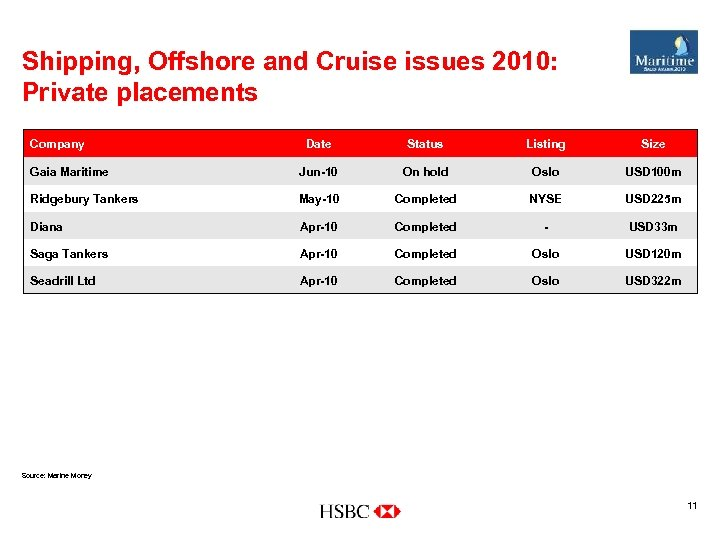 Shipping, Offshore and Cruise issues 2010: Private placements Company Date Status Listing Size Gaia