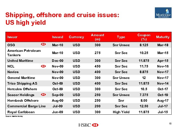 Shipping, offshore and cruise issues: US high yield Issuer Issued Currency Amount (m) Type