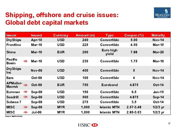 Shipping, offshore and cruise issues: Global debt capital markets Issuer Dry. Ships Frontline Issued