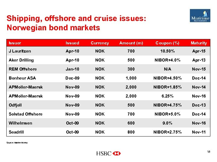 Shipping, offshore and cruise issues: Norwegian bond markets Issuer Issued Currency Amount (m) Coupon