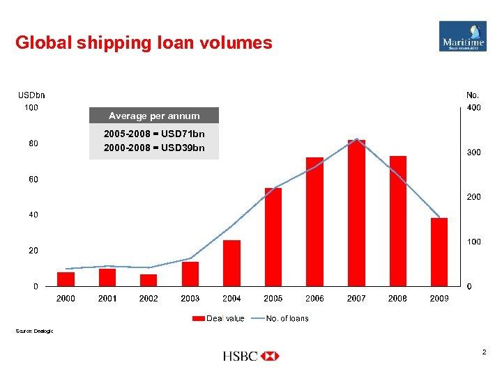 Global shipping loan volumes Average per annum 2005 -2008 = USD 71 bn 2000