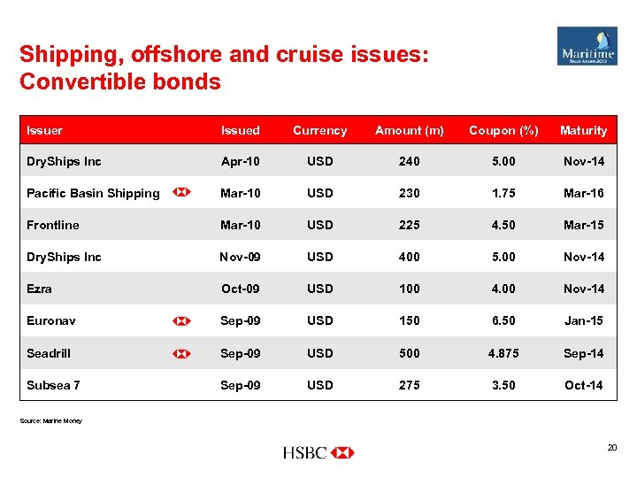 Shipping, offshore and cruise issues: Convertible bonds Issuer Issued Currency Amount (m) Coupon (%)