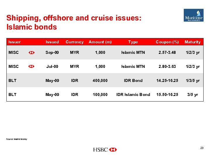 Shipping, offshore and cruise issues: Islamic bonds Issuer Issued Currency Amount (m) Type Coupon