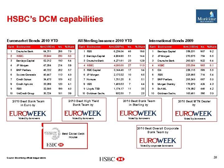 HSBC's DCM capabilities Euromarket Bonds 2010 YTD Rank Bookrunner All Sterling issuance 2010 YTD