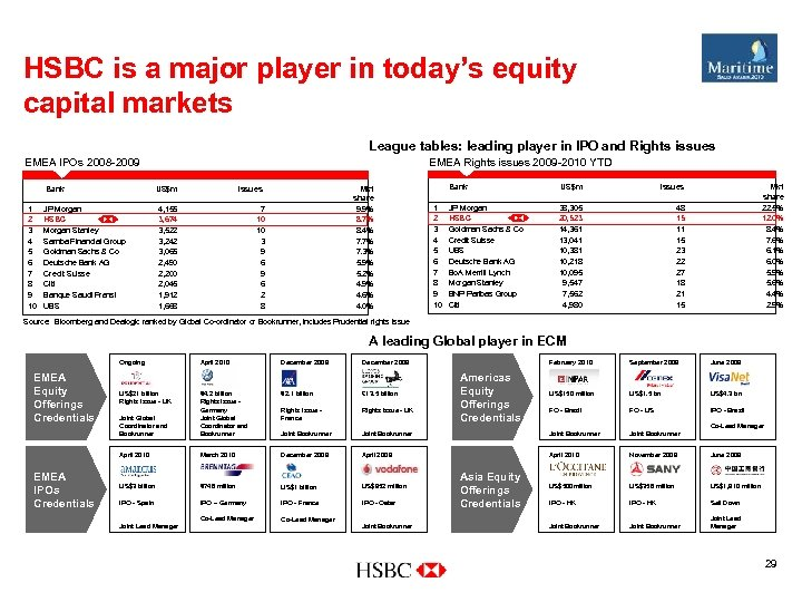 HSBC is a major player in today's equity capital markets League tables: leading player