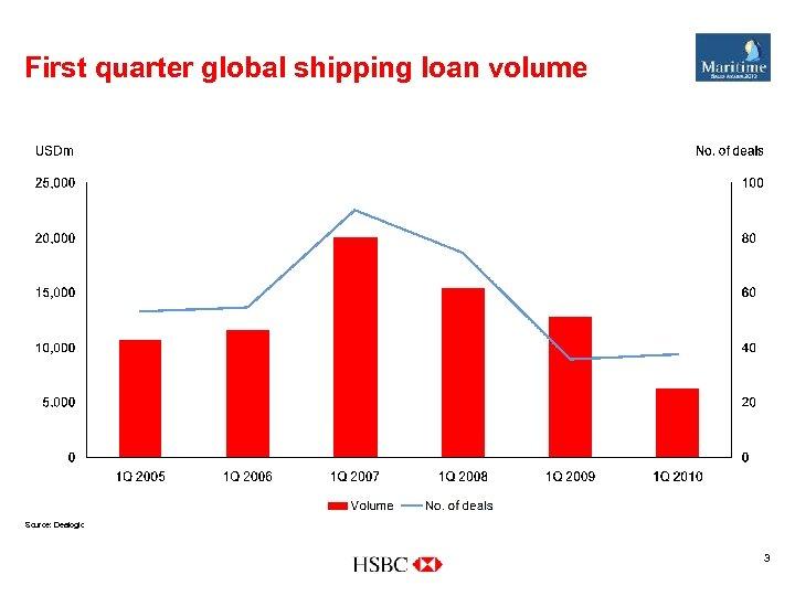 First quarter global shipping loan volume Source: Dealogic 3