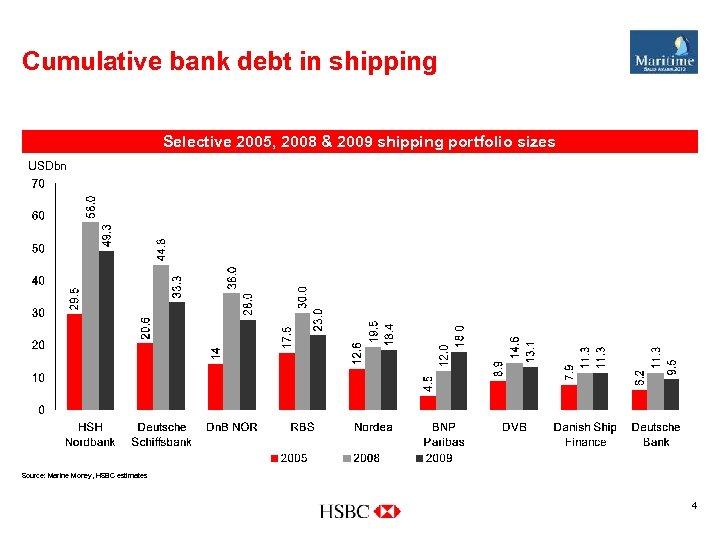 Cumulative bank debt in shipping Selective 2005, 2008 & 2009 shipping portfolio sizes USDbn