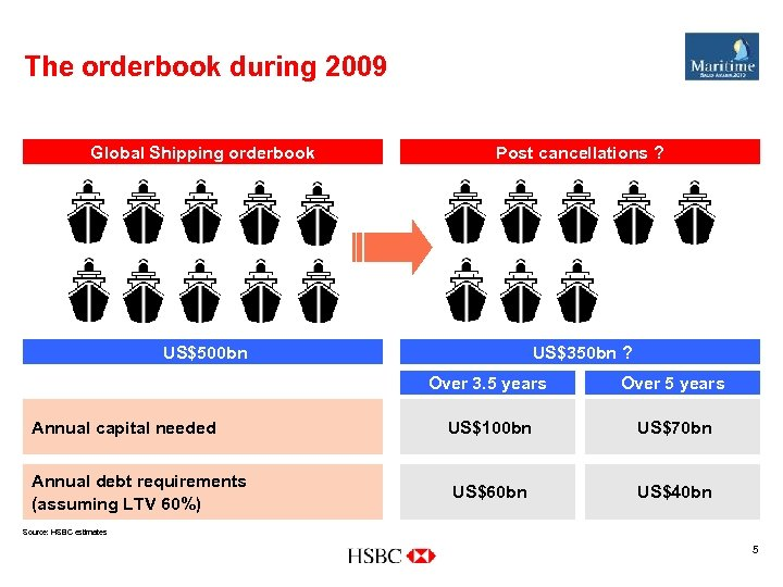 The orderbook during 2009 Global Shipping orderbook Post cancellations ? US$500 bn US$350 bn