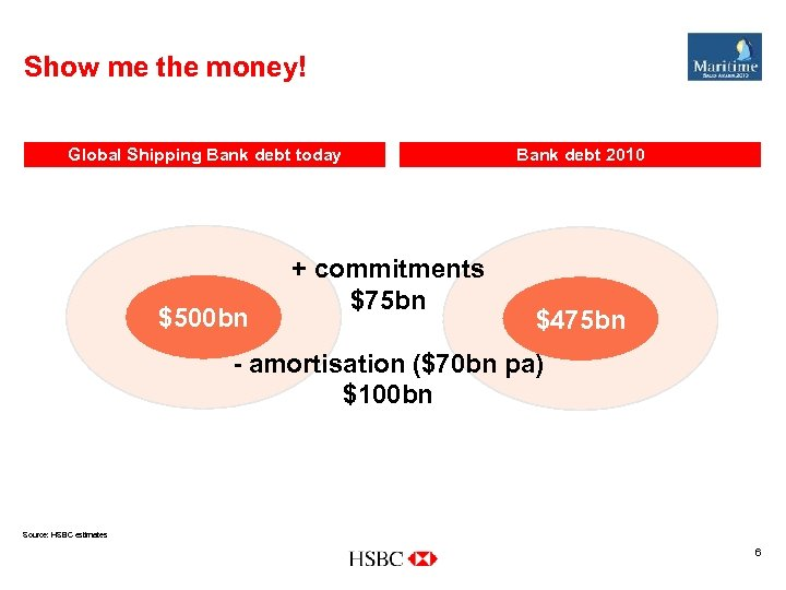 Show me the money! Global Shipping Bank debt today $500 bn + commitments $75