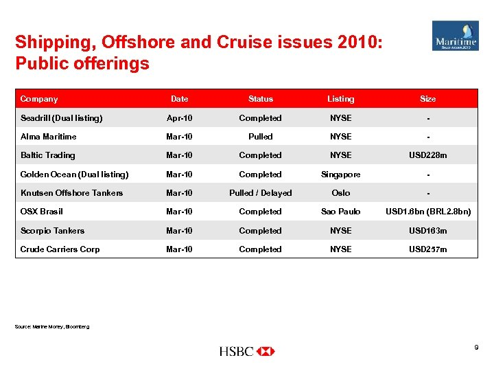 Shipping, Offshore and Cruise issues 2010: Public offerings Company Date Status Listing Size Seadrill