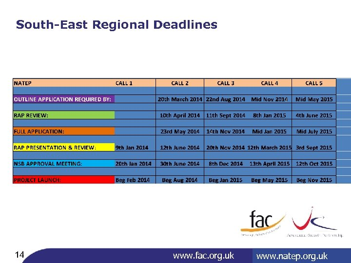 South-East Regional Deadlines 14 www. fac. org. uk www. aerospace 4 growth. org. uk