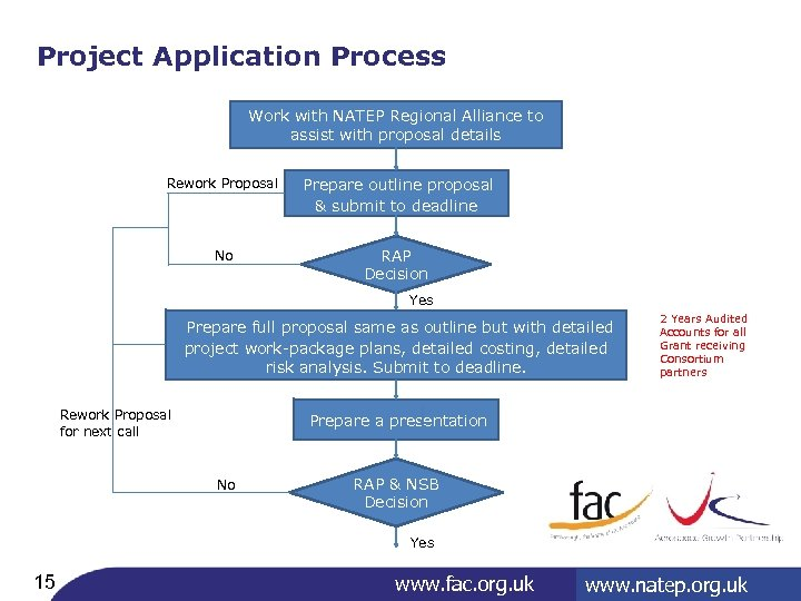 Project Application Process Work with NATEP Regional Alliance to assist with proposal details Rework
