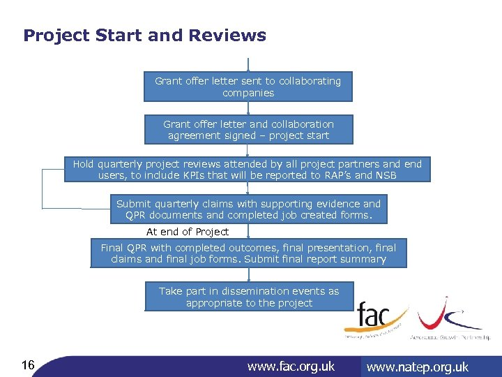 Project Start and Reviews Grant offer letter sent to collaborating companies Grant offer letter