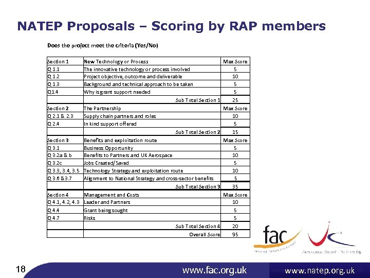NATEP Proposals – Scoring by RAP members Does the project meet the criteria (Yes/No)