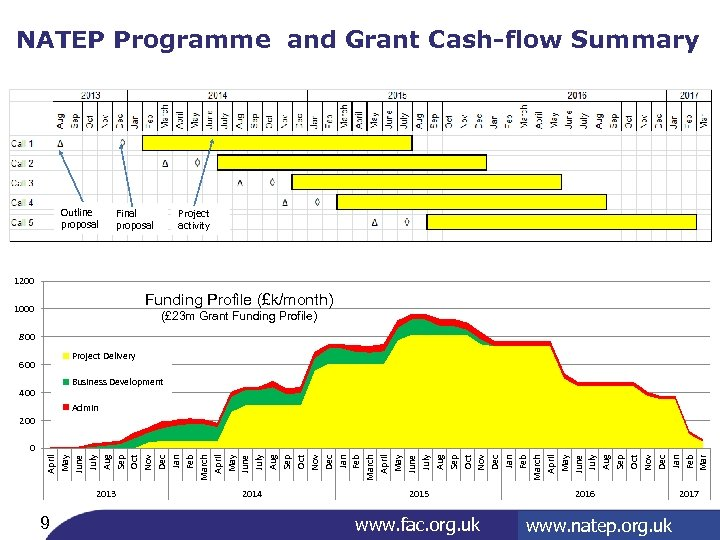 NATEP Programme and Grant Cash-flow Summary Outline proposal Final proposal Project activity 1200 Funding