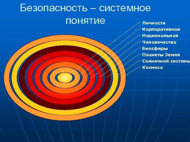 Безопасность – системное понятие Личности Корпоративная Национальная Человечества Биосферы Планеты Земля Солнечной системы Космоса