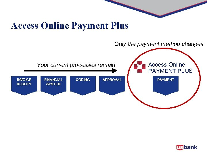Access Online Payment Plus Only the payment method changes Your current processes remain INVOICE