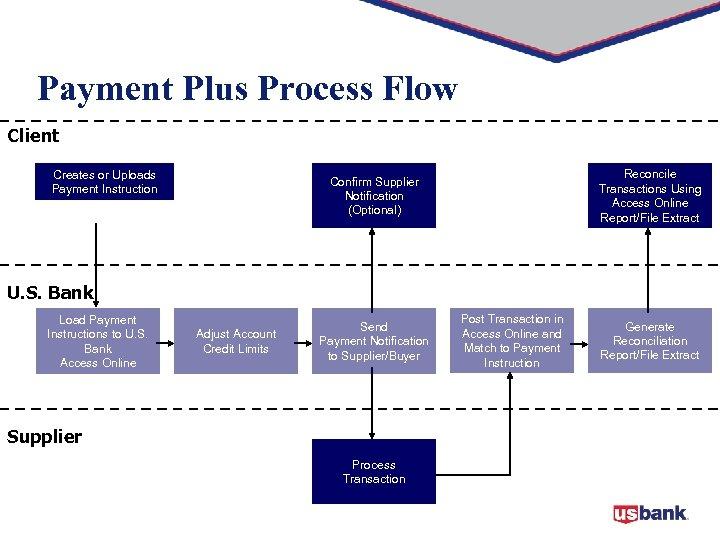 Payment Plus Process Flow Client Creates or Uploads Payment Instruction Reconcile Transactions Using Access