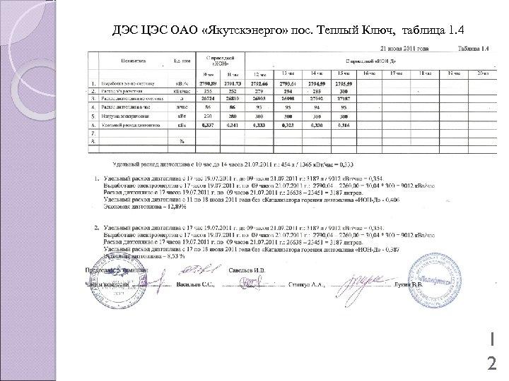ДЭС ЦЭС ОАО «Якутскэнерго» пос. Теплый Ключ, таблица 1. 4 1 2