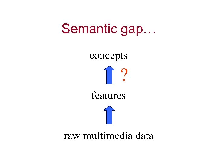 Semantic gap… concepts ? features raw multimedia data
