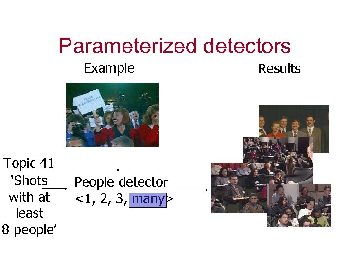 Parameterized detectors Example Topic 41 'Shots with at least 8 people' People detector <1,