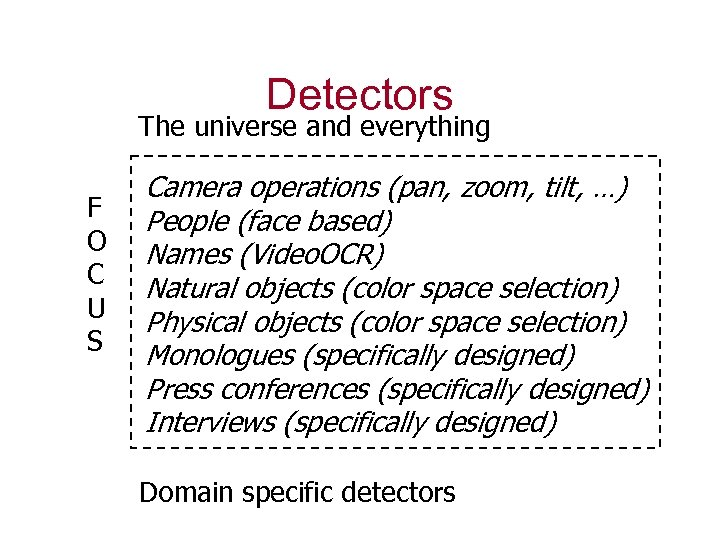Detectors The universe and everything F O C U S Camera operations (pan, zoom,