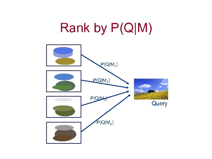 Rank by P(Q|M) P(Q|M 1) P(Q|M 2) P(Q|M 3) P(Q|M 4) Query