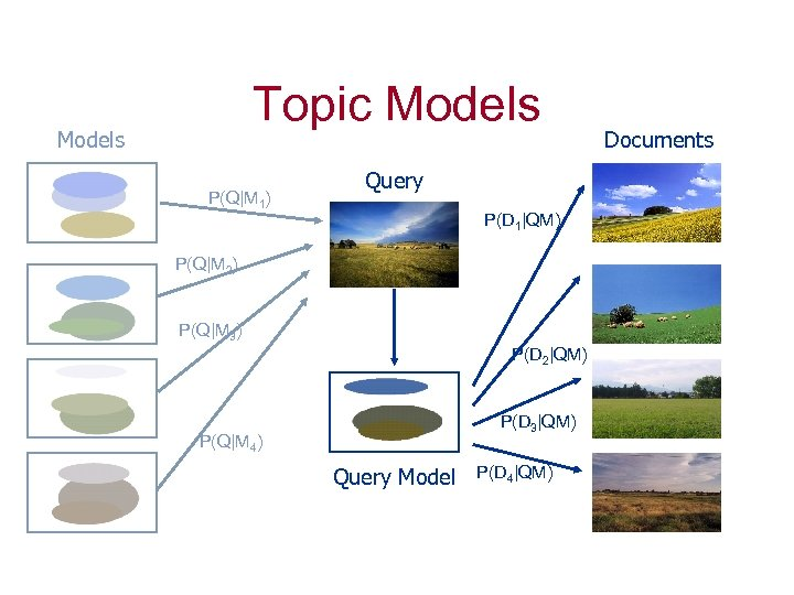 Topic Models P(Q|M 1) Query P(D 1|QM) P(Q|M 2) P(Q|M 3) P(D 2|QM) P(D