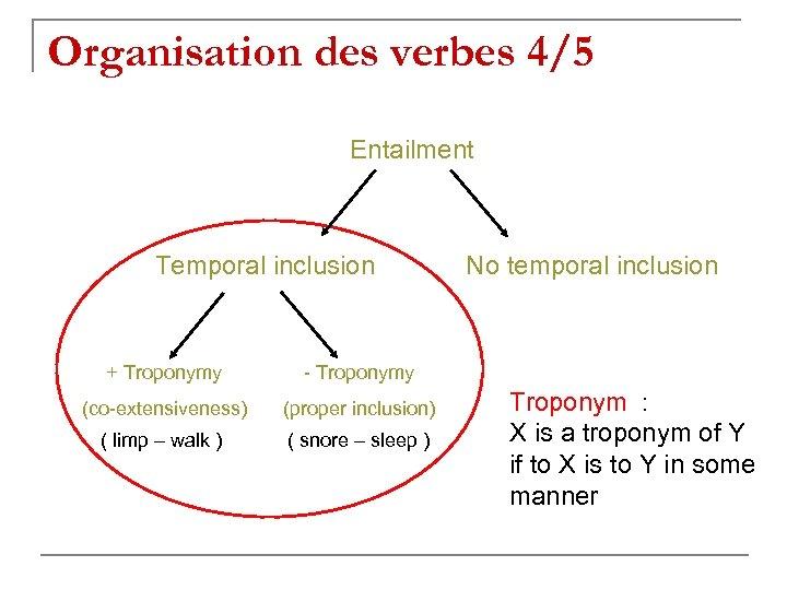 Organisation des verbes 4/5 Entailment Temporal inclusion + Troponymy - Troponymy (co-extensiveness) (proper inclusion)