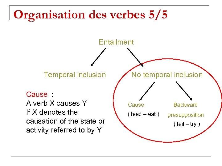 Organisation des verbes 5/5 Entailment Temporal inclusion Cause : A verb X causes Y