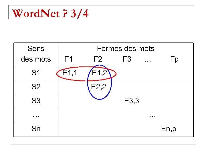 Word. Net ? 3/4 Sens des mots Formes des mots F 1 F 2