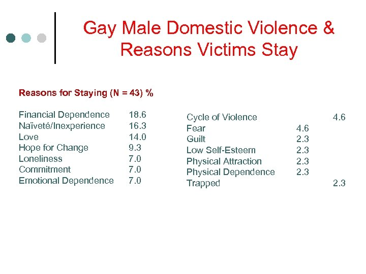 Gay Male Domestic Violence & Reasons Victims Stay Reasons for Staying (N = 43)