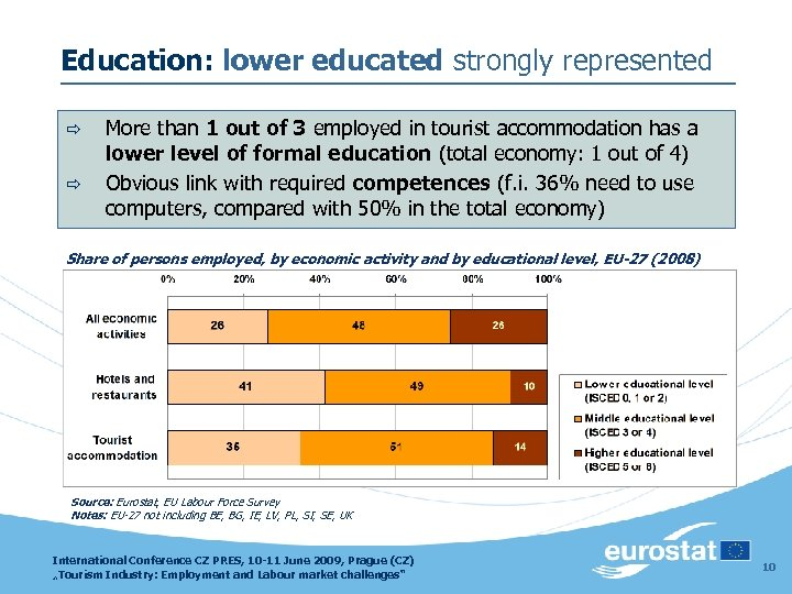 Education: lower educated strongly represented ð ð More than 1 out of 3 employed