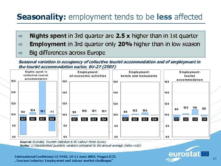 Seasonality: employment tends to be less affected ð ð ð Nights spent in 3