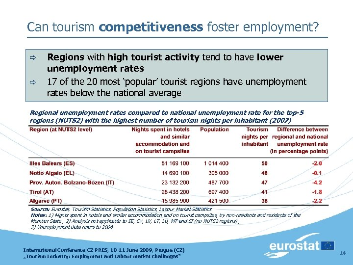 Can tourism competitiveness foster employment? ð ð Regions with high tourist activity tend to