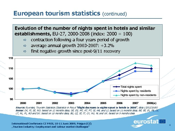 European tourism statistics (continued) Evolution of the number of nights spent in hotels and