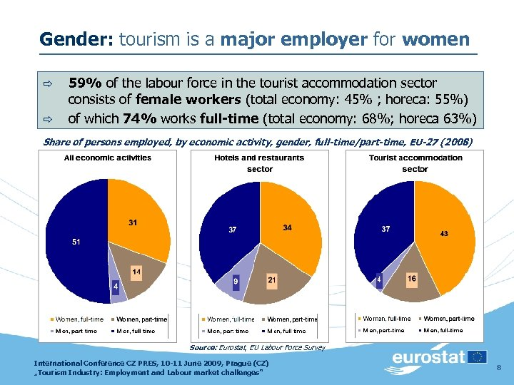 Gender: tourism is a major employer for women ð ð 59% of the labour