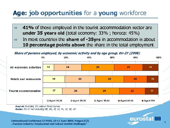 Age: job opportunities for a young workforce ð ð 41% of those employed in