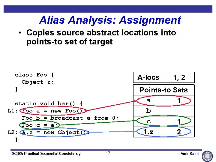 Alias Analysis: Assignment • Copies source abstract locations into points-to set of target class