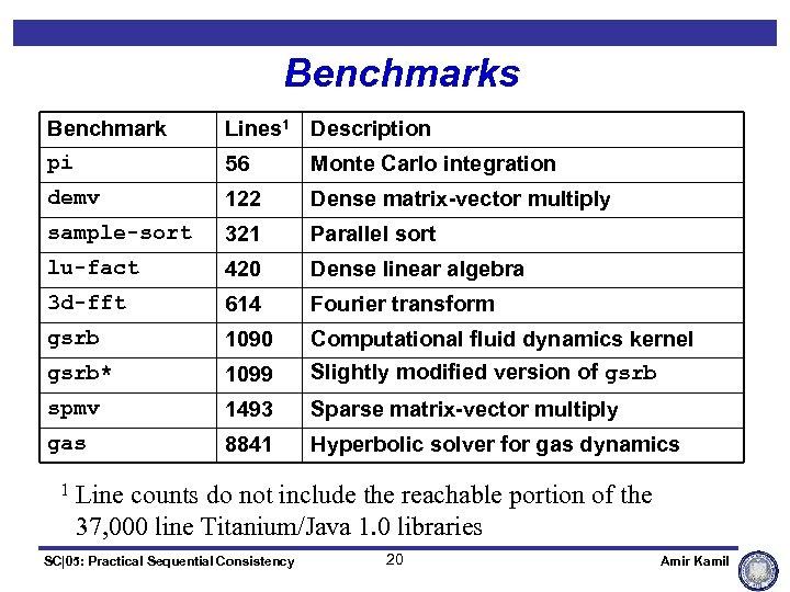 Benchmarks Benchmark Lines 1 Description pi 56 Monte Carlo integration demv 122 Dense matrix-vector