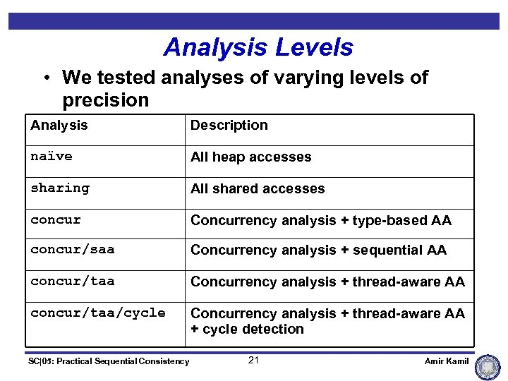 Analysis Levels • We tested analyses of varying levels of precision Analysis Description naïve