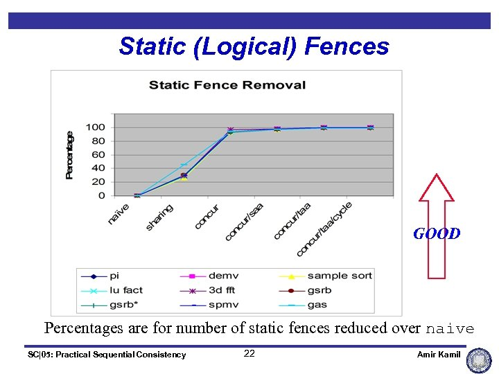 Static (Logical) Fences GOOD Percentages are for number of static fences reduced over naive