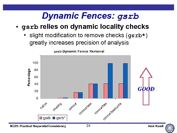 Dynamic Fences: gsrb • gsrb relies on dynamic locality checks • slight modification to