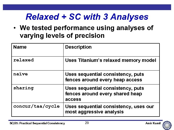 Relaxed + SC with 3 Analyses • We tested performance using analyses of varying