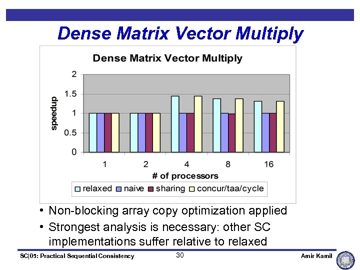 Dense Matrix Vector Multiply • Non-blocking array copy optimization applied • Strongest analysis is