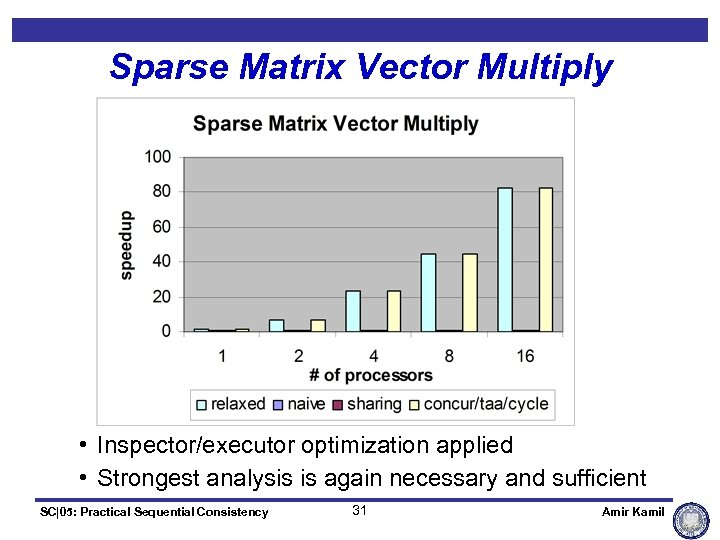 Sparse Matrix Vector Multiply • Inspector/executor optimization applied • Strongest analysis is again necessary